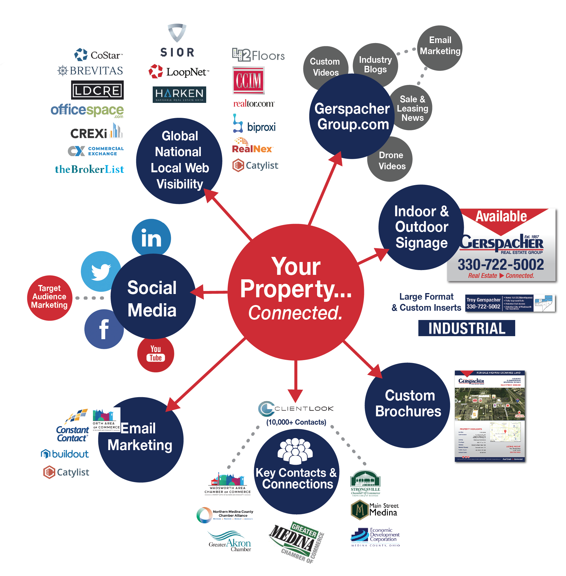 Gerspacher Marketing Wheel